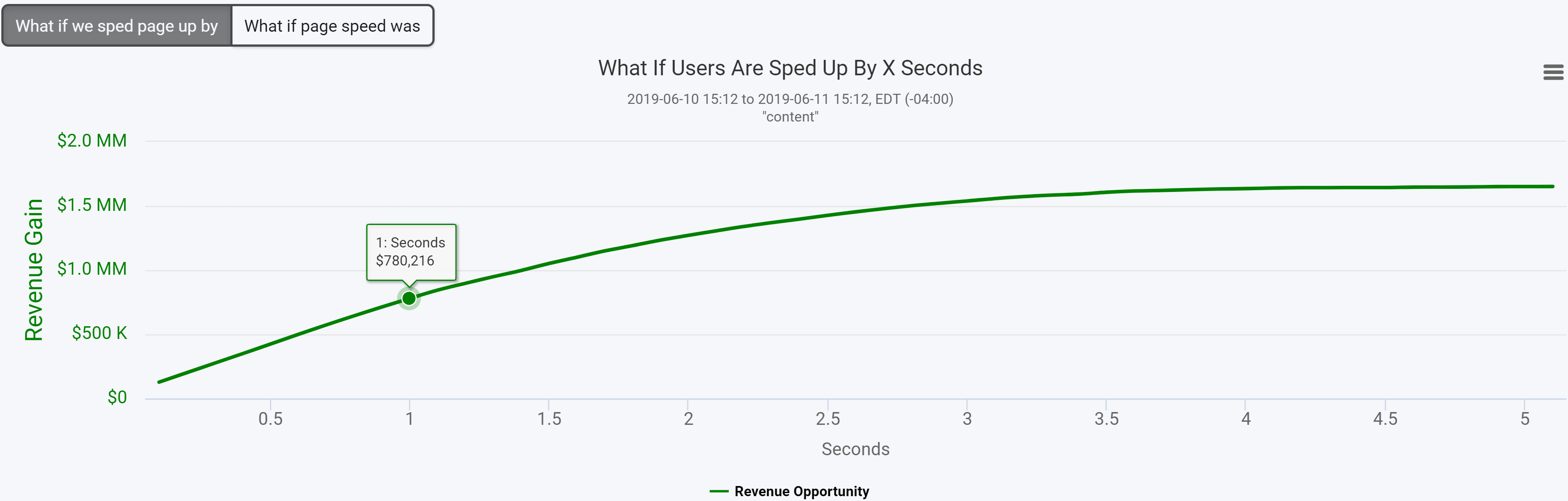 7_What_if_Users_are_Sped_Up_by_X_Seconds.png