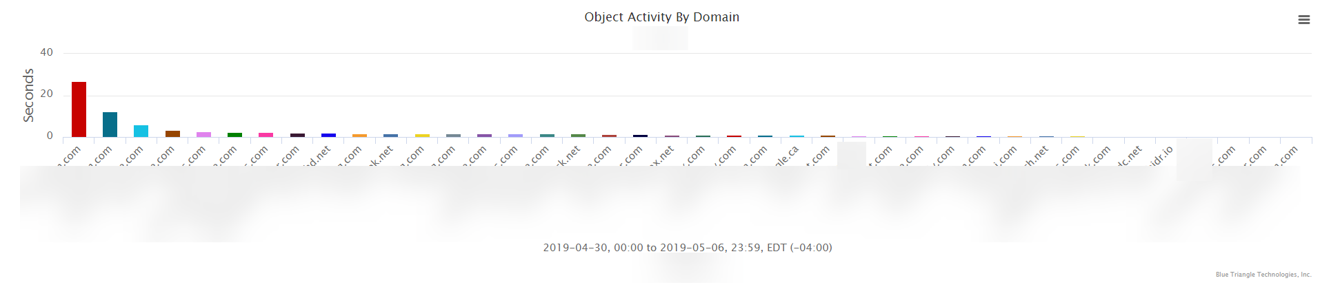 Object_Activity_by_Domain_Report.png
