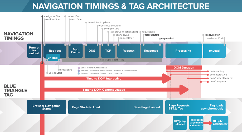 navigation_timings_and_tag_architecture-01.png